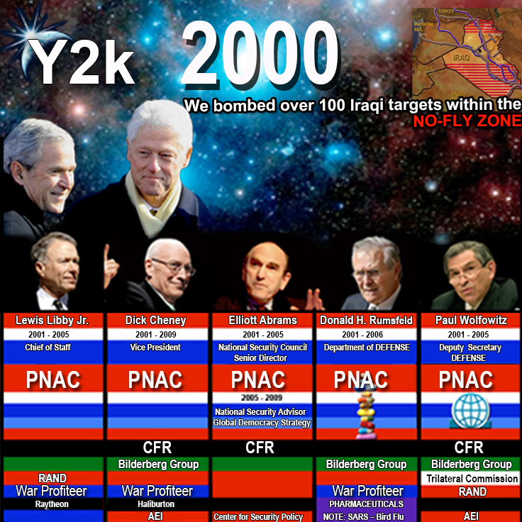 Project for a New American Century - PNAC