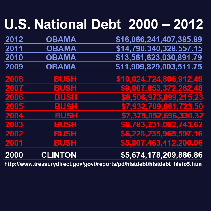 "Year 2000 ""NATIONAL DEBT"""
