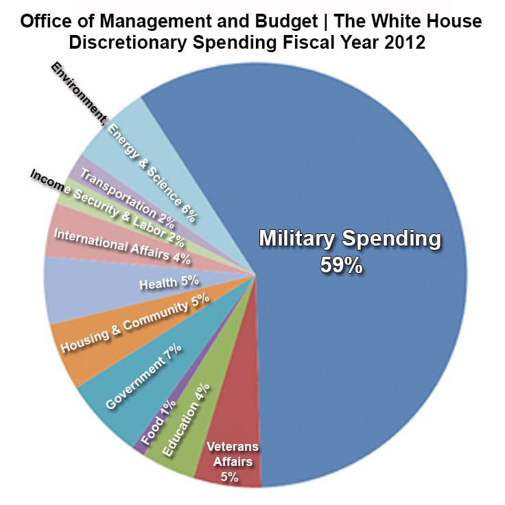 "Year 2012 ""MILITARY BUDGET 59%"""